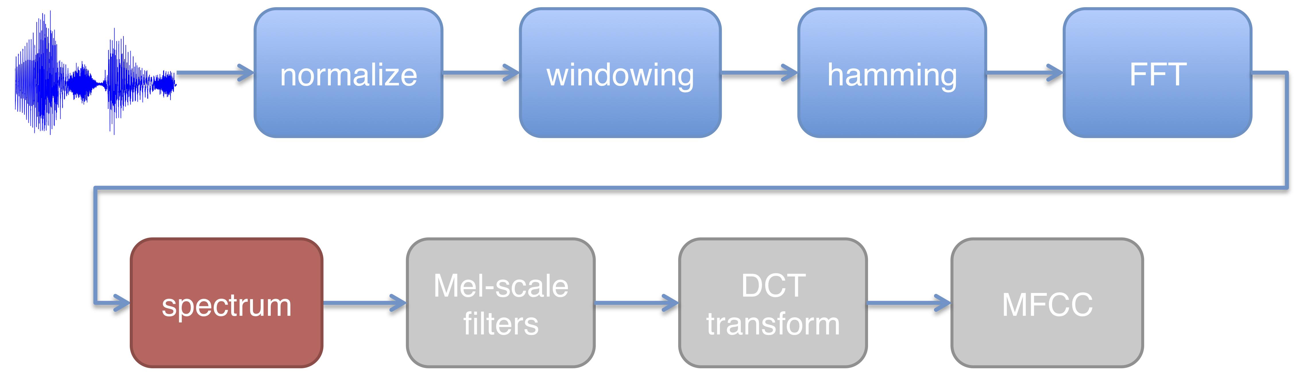notebooks/figures/spectrum-diagram.png