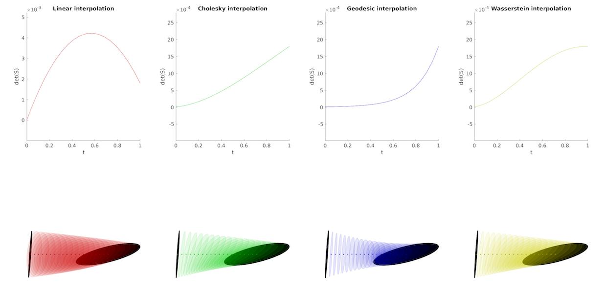 images/demo_Riemannian_cov_interp01.png