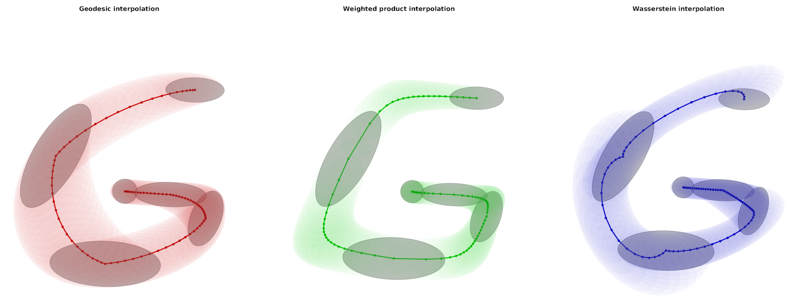 images/demo_Riemannian_cov_interp02.png